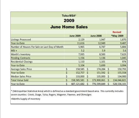 June 2009 Statistics