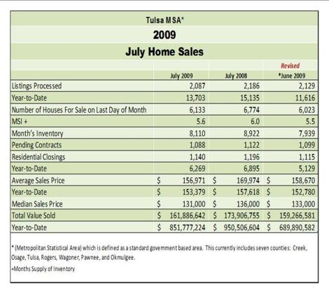 July 2009 Home Sales